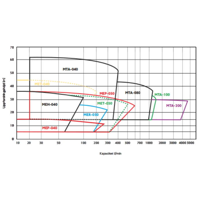 Texel magnetdriven centrifugalpump typ MER-051 graph